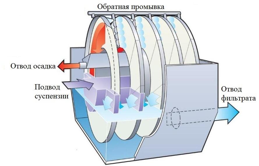 Центрифуги ДАКТ-Инжиниринг