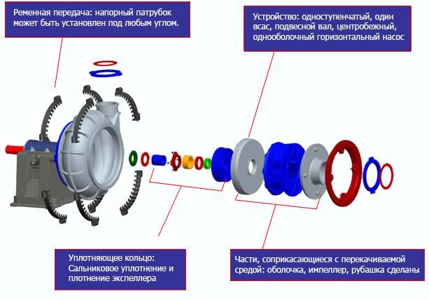 Тяжелые насосы для гравийно-водяной смеси серии ВАПК ДАКТ-Инжиниринг